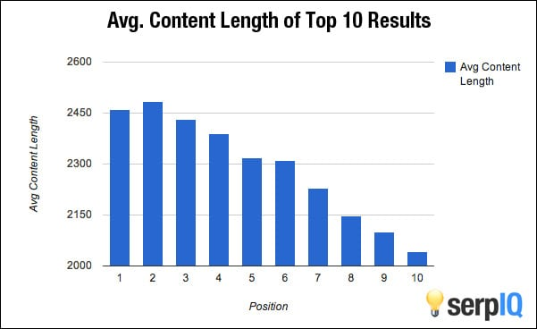 Long Blog Posts Drive Strong SEO Results