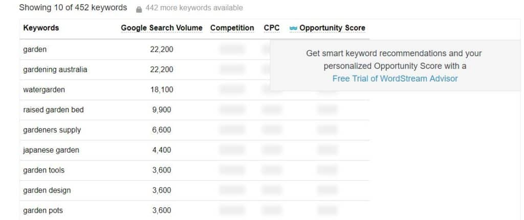 10 Best Free Keyword Research Tools for 2019 | Talk Agency