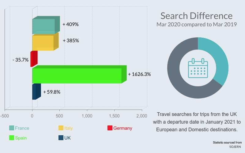 Google flight search stats post coronavirus search